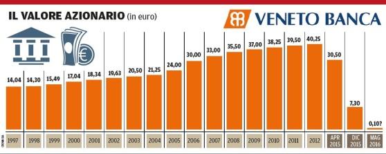 Sulle azioni di Veneto Banca e Popolare di Vicenza Adiconsum invita i risparmiatori a non arrendersi e a richiedere i documenti sull'investimento